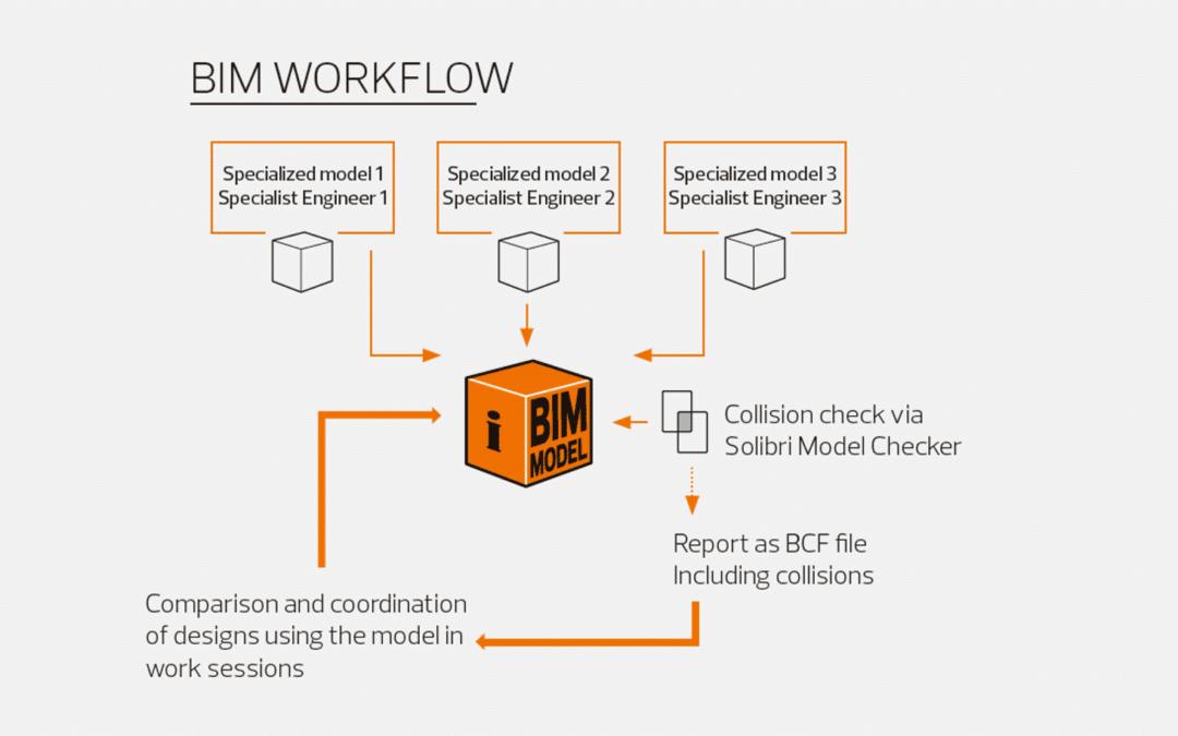 OpenBIM mint a digitális adatcsere jövőbeli szabványa